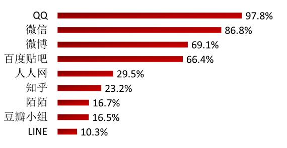 2015年中国青少年网络流行文化调查的四个发