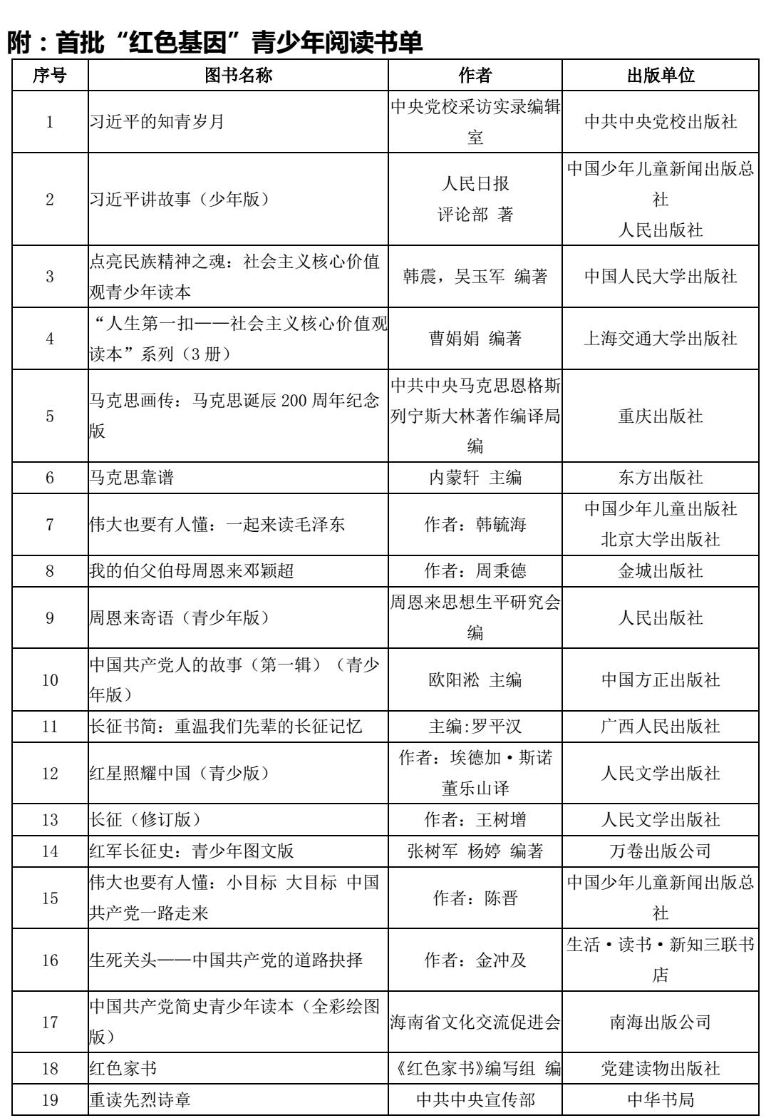 """""""红领巾阅读推广计划""""向中小学生推荐""""红色基因""""青少年阅读书单"""
